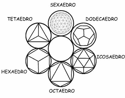 Los 7 sólidos platónicos geometría sagrada